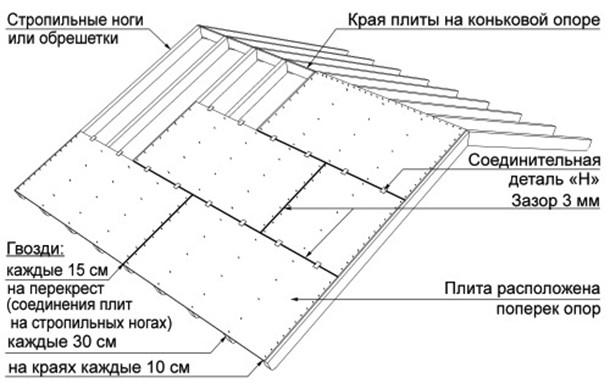Способ монтажа крепления OSB на крыше