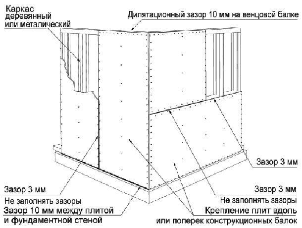 Способ крепления OSB на стенах