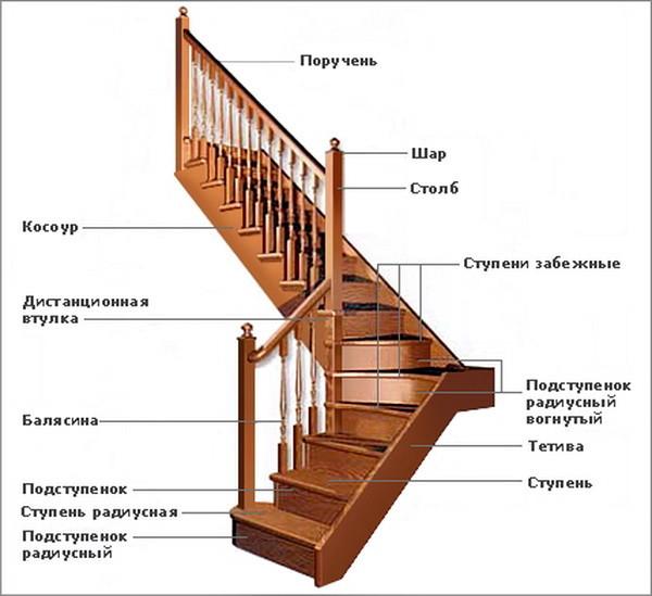 Конструкция лестницы деревянной