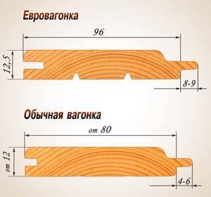 Отличия евровагонки и вагонки